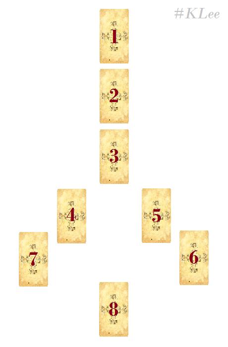 Trải Bài Tarot – Thay Đổi Thực Trạng