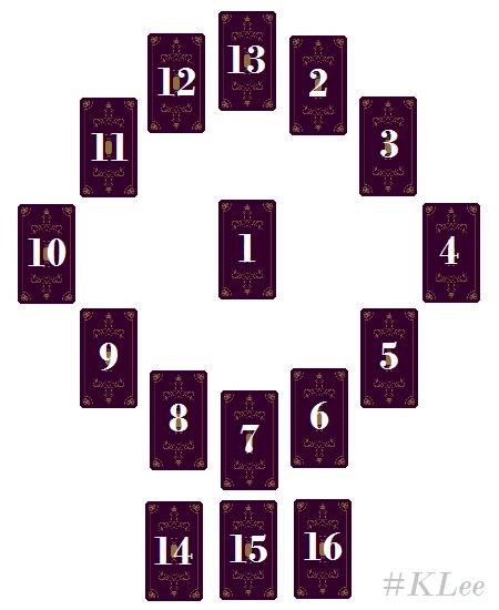 Trải Bài Tarot – Trải Bài Năm Mới
