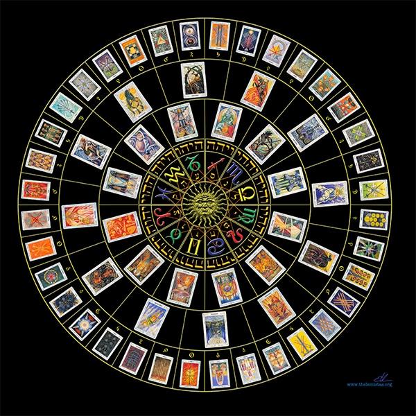 Lá Bài Tarot và Chu Kỳ Hoàng Đạo Trong Năm