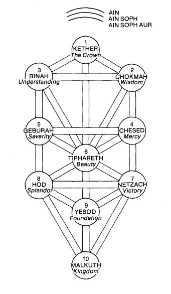 Qabalah – Ánh Sáng Tiêu Cực Vô Hạn (Ain Soph Aur)