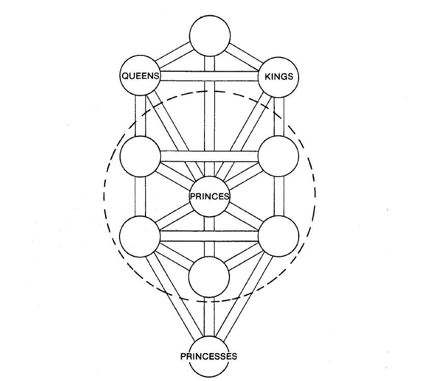 Sephoroth Và Các Biểu Tượng