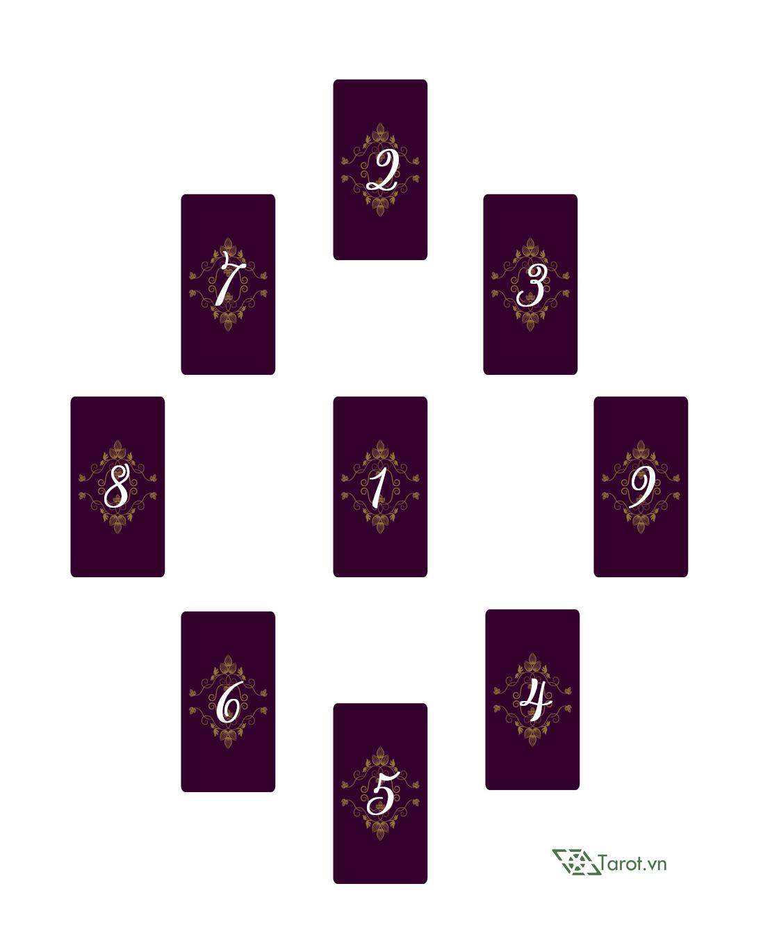 Trải Bài Tarot – Sao Thủy Trong Giao Tiếp