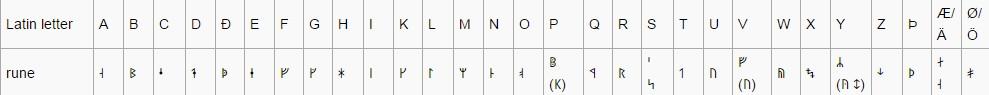 Medieval runes (được Latin hóa )-Niên đại từ thế kỉ XI đến XV(Scandinavian)