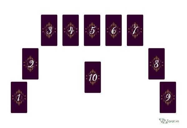Trải Bài Tarot - Giải Pháp Cho Những Xung Đột
