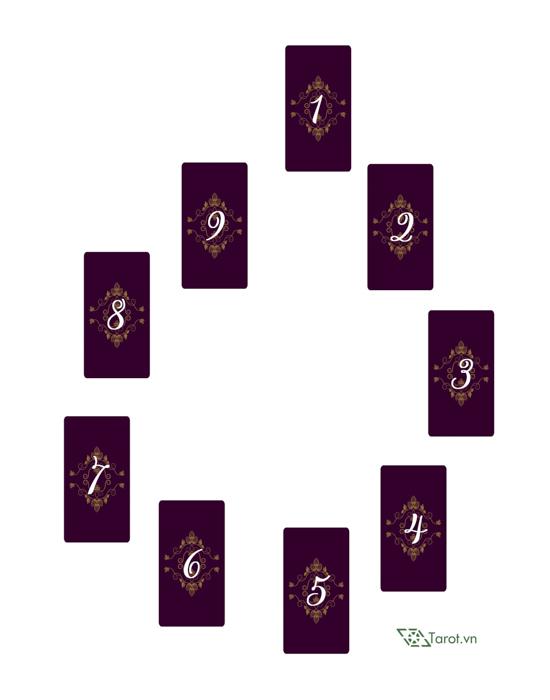 Trải Bài Tarot - Nữ Thần Sức Khỏe