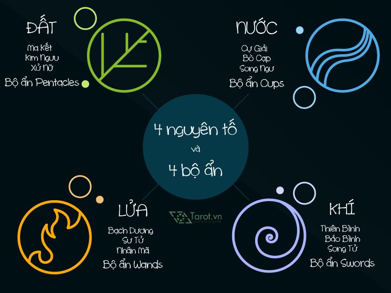 Tarot & Astro: Khái Niệm Phân Đoạn 1