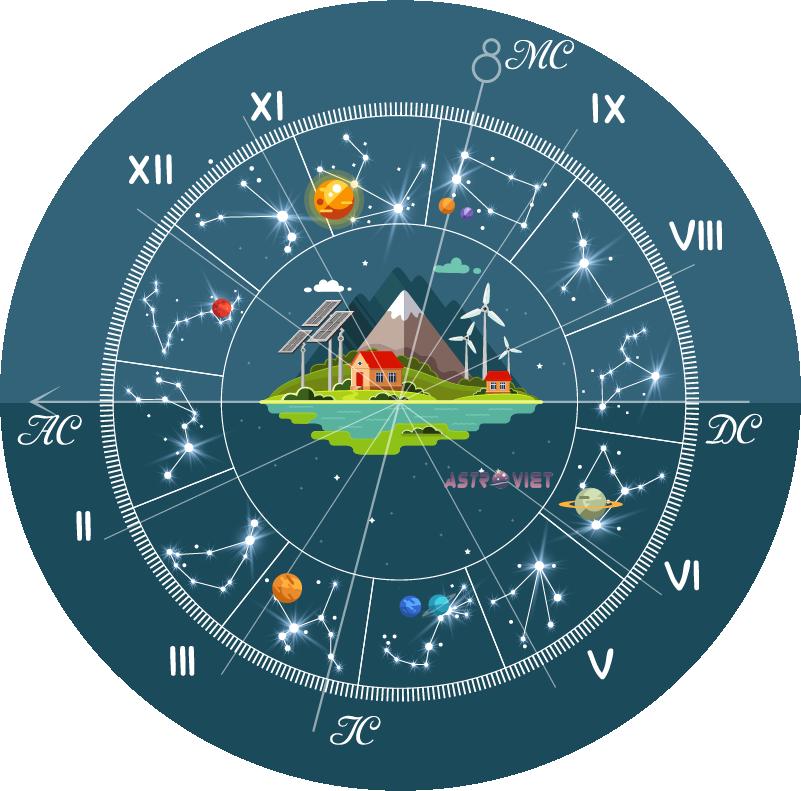 Tarot & Astro: Bản Đồ Sao 1