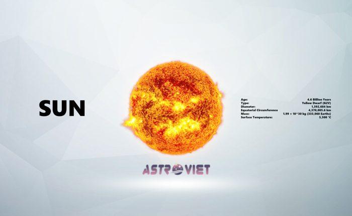 Tarot & Astro: Khái Niệm Chủ Tinh