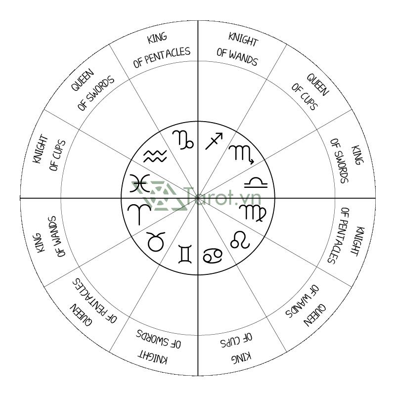 Tarot & Astro: Sơ Đồ Đối Ứng Chiêm Tinh Trong Tarot 4