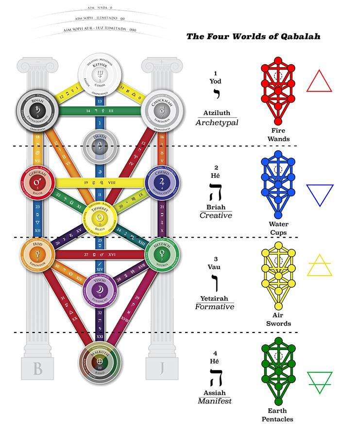 Tarot & Astro: Sơ Đồ Đối Ứng Chiêm Tinh Trong Tarot 2