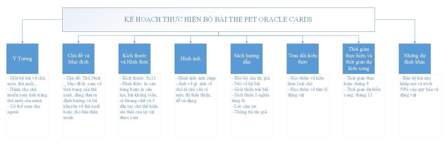 Một sơ đồ kế hoạch cho bộ bài Oracle tự làm bằng phần mềm Microsoft Visio