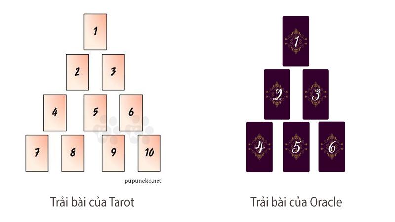 Hai trải bài Tam Giác Tình Yêu của Tarot và Oracle (hình ảnh lấy từ nguồn pupuneko.net)